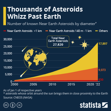 Infographic - space collision asteroid