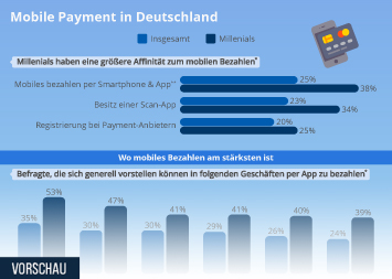 Infografik - Mobile Payment in Deutschland