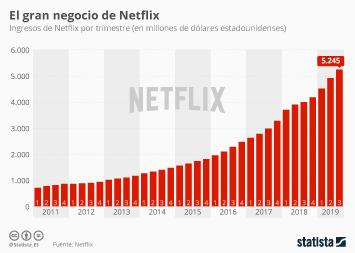 Infografía - Ingresos de Netflix
