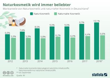 Infografik - Marktanteil von Naturkosmetik in Deutschland