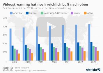 Infografik - Anteil der SVoD-Nutzer weltweit