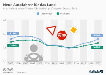 Infografik - Anzahl der Führerscheinprüfungen in Deutschland