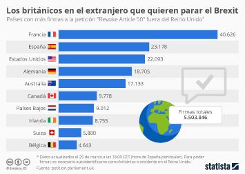 Infografía - países con más firmas a la petición para frenar el Brexit fuera de Reino Unido