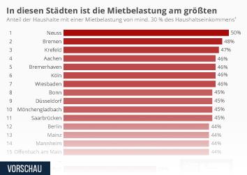 Infografik - Mietbelastung in deutschen Großstädten