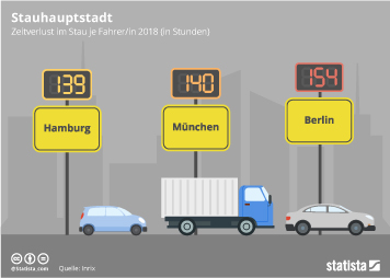 Infografik: Stauhauptstadt | Statista