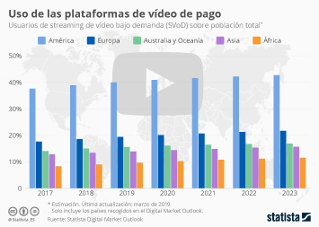 Infografía - Usuarios de streaming de vídeo bajo demanda por regiones