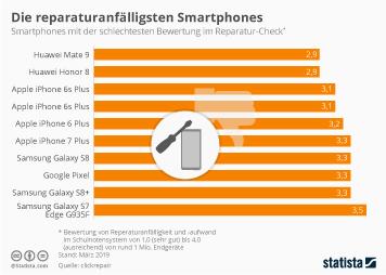 Infografik: Die reparaturanfälligsten Smartphones | Statista