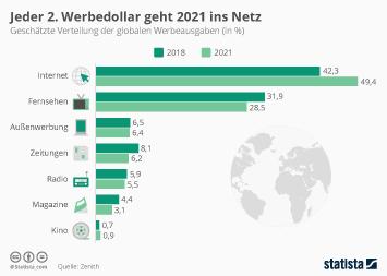Infografik - Geschätzte Verteilung der globalen Werbeausgaben