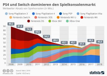 Infografik: PS4 und Switch dominieren den Spielkonsolenmarkt | Statista