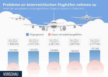 Infografik - Anteil der ausgefallenen Flüge an Airports in Österreich