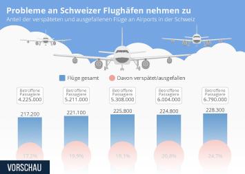 Infografik - Anteil der ausgefallenen Flüge an Airports in der Schweiz