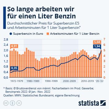 Infografik: So lange arbeiten wir für 1 Liter Benzin | Statista