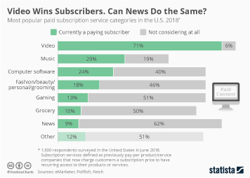 Infographic - subscription services