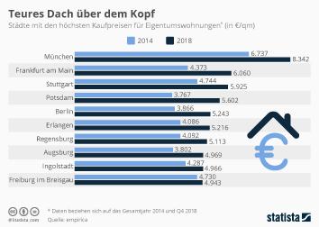 Infografik - Höchste Preise für Eigentumswohnungen