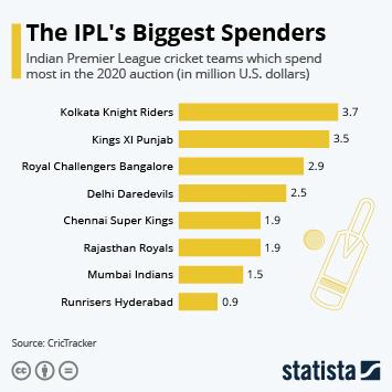 Infographic: Kings XI Punjab are Biggest IPL Spender in 2019 | Statista