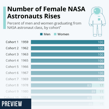Infographic - number of female NASA astronauts