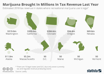 Infographic -  2018 tax revenue in states where recreational marijuana use is legal