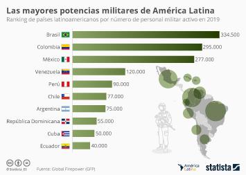 Infografía: Los ejércitos más numerosos de Latinoamérica | Statista