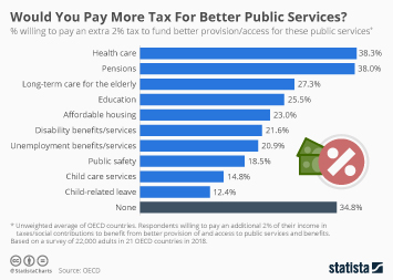 Infographic - survey Pay More Tax For Better Public Services