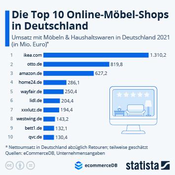 Infografik - Top 10 Online-Shops für Möbeln und Haushaltswaren in Deutschland