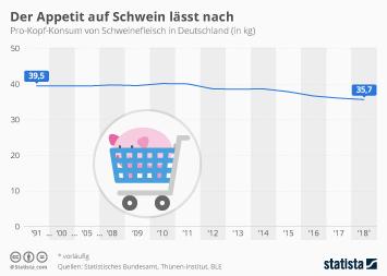 Infografik - Schweinefleisch-Konsum pro Kopf in Deutschland