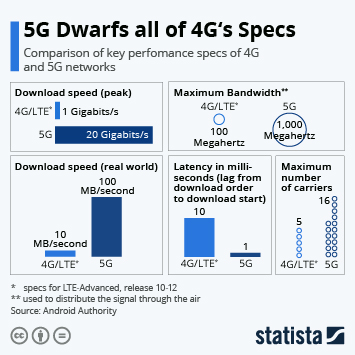 Infographic - 5G and 4G comparison