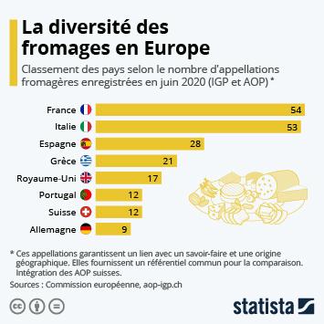 Infographie - les pays avec la plus grande diversite de fromages selon les igp et aop enregistrees