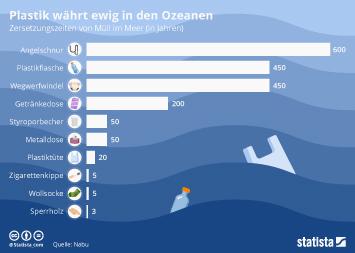 Infografik - Haltbarkeit von Plastikmüll im Meer