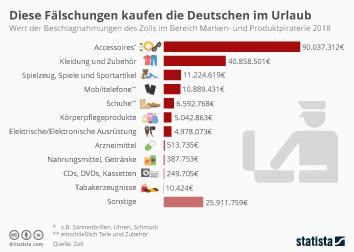 Infografik - Wert der Beschlagnahmungen des Zolls im Bereich Marken und Produktpiraterie