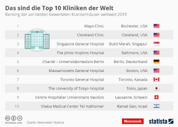 Infografik - Die besten Kliniken der Welt