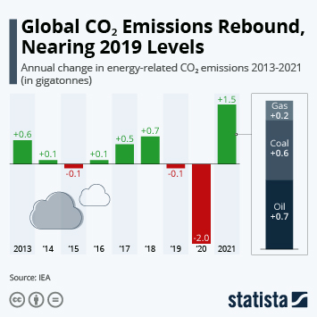 Infographic - increase in greenhouse gas emission 2014-2018
