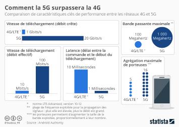 Infographie - comparaison entre la 4g et la 5g