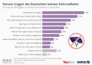 Infografik: Darum tragen die Deutschen keinen Fahrradhelm | Statista