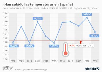 Infografía - Temperatura media en España de 2008 a 2018