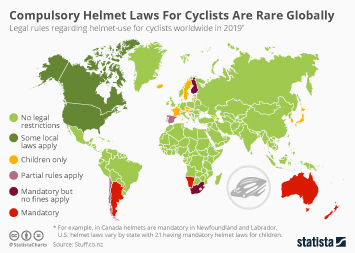 Infographic: Compulsory Helmet Laws For Cyclists Are Rare Globally | Statista