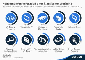 Infografik: Konsumenten vertrauen eher klassischer Werbung | Statista