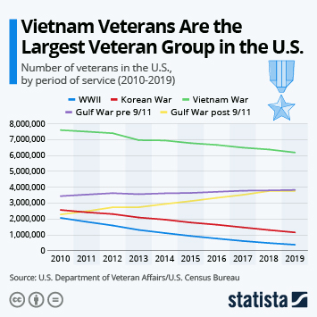 Infographic - number of veterans on the U.S. by service period