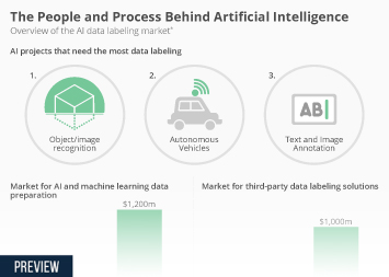 Infographic: The People and Process Behind Artificial Intelligence | Statista