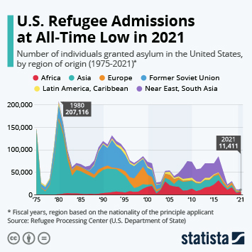 Infographic: Less People Are Granted Asylum in the U.S. | Statista
