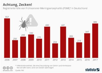 Infografik - Registrierte Fälle von FSME in Deutschland