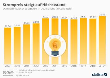 Infografik: Strompreis steigt auf Höchststand | Statista