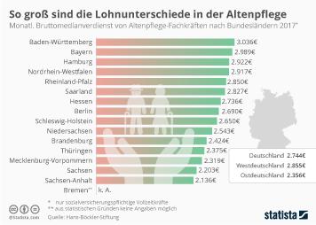Infografik - Bruttolöhne in der Altenpflege nach Bundesländern