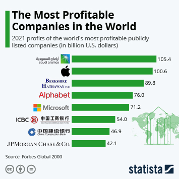 Infographic: The Most Profitable Companies in the World | Statista