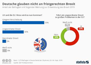 Infografik - Meinung der Deutschen welcher Brexit kommen wird