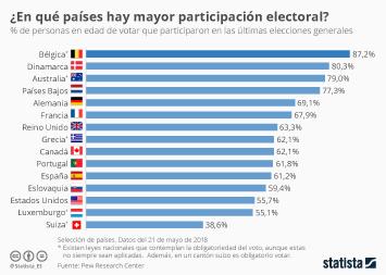 Infografía: ¿Hay en España un problema con la abstención? | Statista