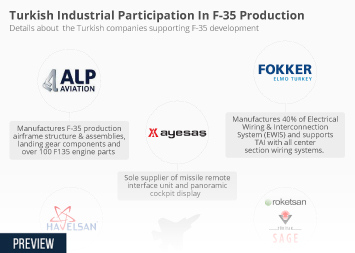 Infographic -  details about  the Turkish companies supporting F-35 development