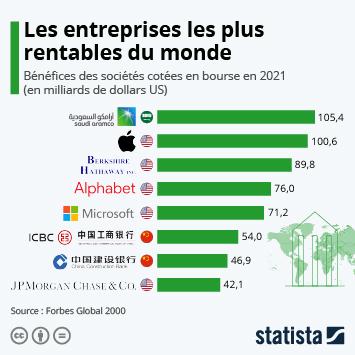 Infographie - les entreprises les plus rentables au monde