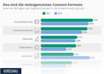 Infografik - Von Unternehmen genutzte Content Formate