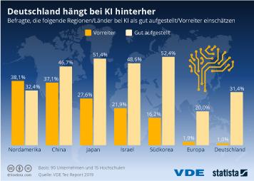 Infografik - Status Künstlicher Intelligenz in ausgewählten Ländern und Regionen