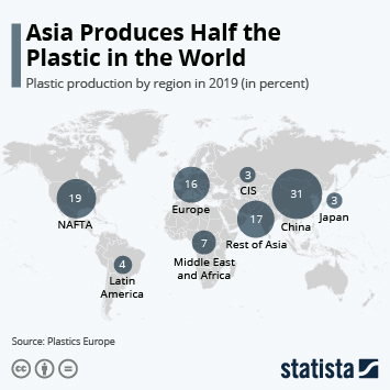 Infographic - annual per capita production of plastic by region